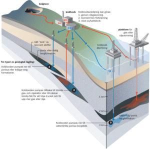 KoldioxidlagringKLAR