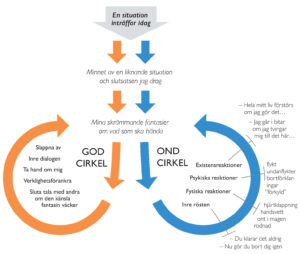 ondgod-cirkel